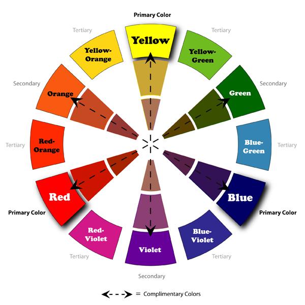 circúlo cromático teoría del color